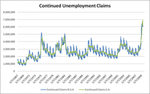 Continued Unemployment Claims (1967 onwards)