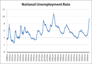 US unemployment rate (1948 onwards)